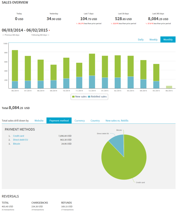 SalesOverview Dashboard