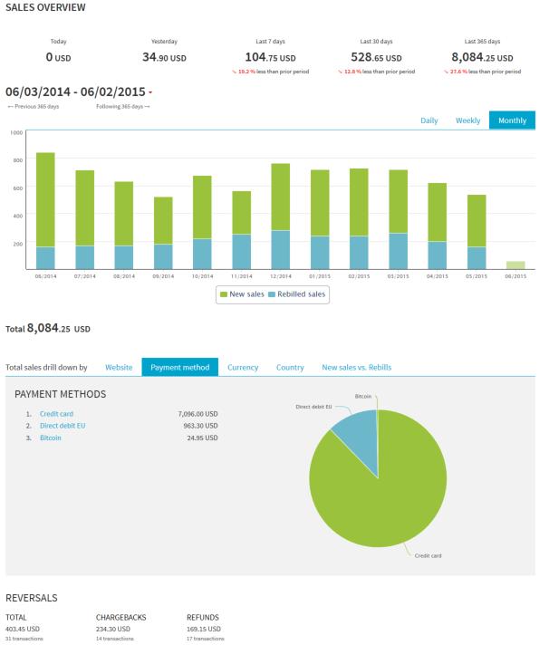 SalesOverview Dashboard